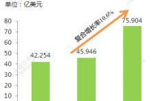 全球UV涂料2014-2019年年复合增长率约10.6%